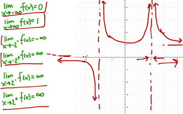 Sketching A Graph Based On Limits Educreations